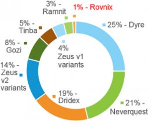 201601-rovnix