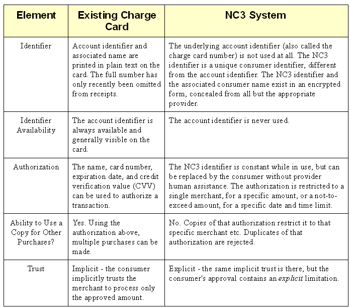 NC3-feature-table