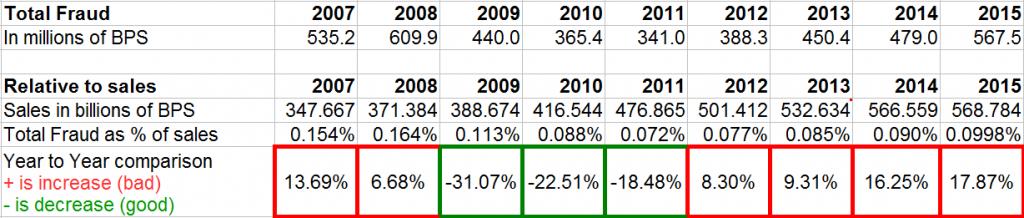 UK-2007-2015-Table_01