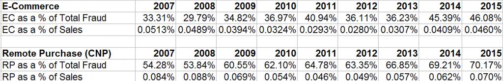 UK-2007-2015-Table_02
